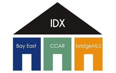 EBRD IDX Websites
